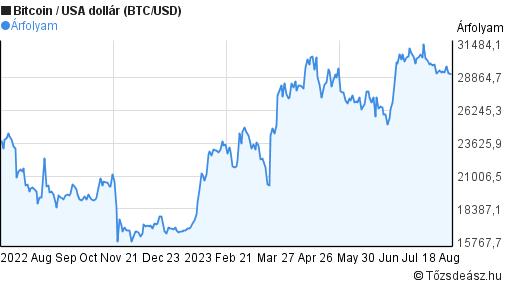 bitcoin árfolyamdiagram egy hónapra hogyan lehet valóban nulláról pénzt keresni