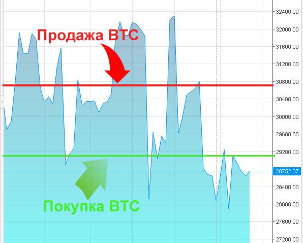 botok pénzt keresnek a bitcoinokon