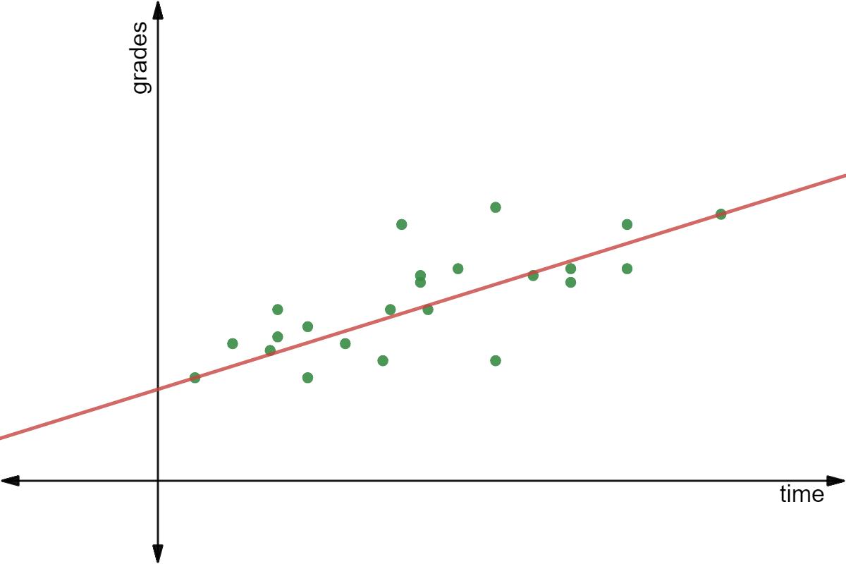 plot trenddiagram