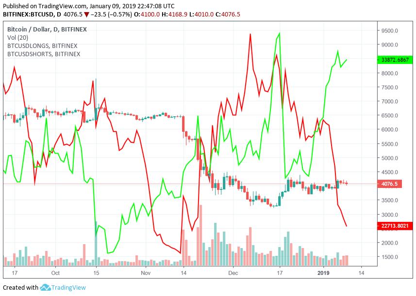 Bitcoin árelőrejelzés egy hónapra