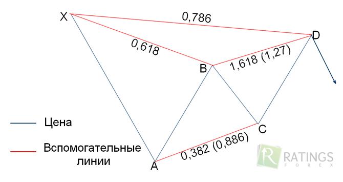 gartley minta bináris opciókban