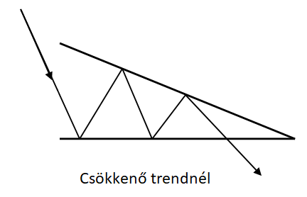 Tőzsde és forex kereskedés: Háromszög alakzat kereskedése