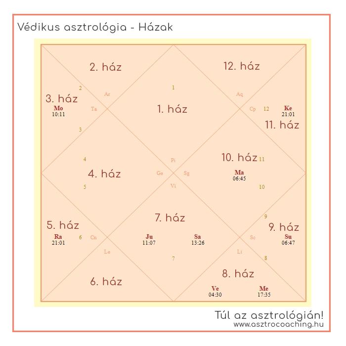 CSILLAGJÖVŐ ASZTROLÓGIA PORTÁL - G-Portál