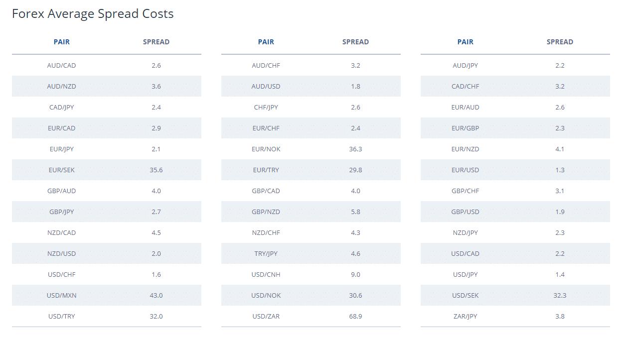 kereskedési központok számlák