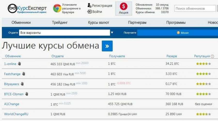 banco tőke bináris opciós platform