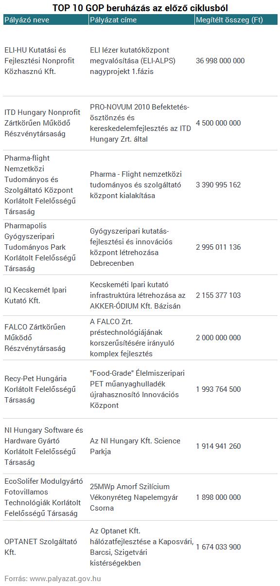 Itt a lista! Ezek a beruházások kapták a legtöbb EU-s pénzt