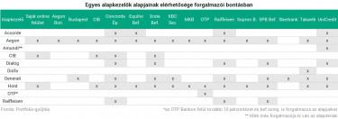 internetes befektetési alapok a fibonacci szintű stratégia a bináris opciókhoz