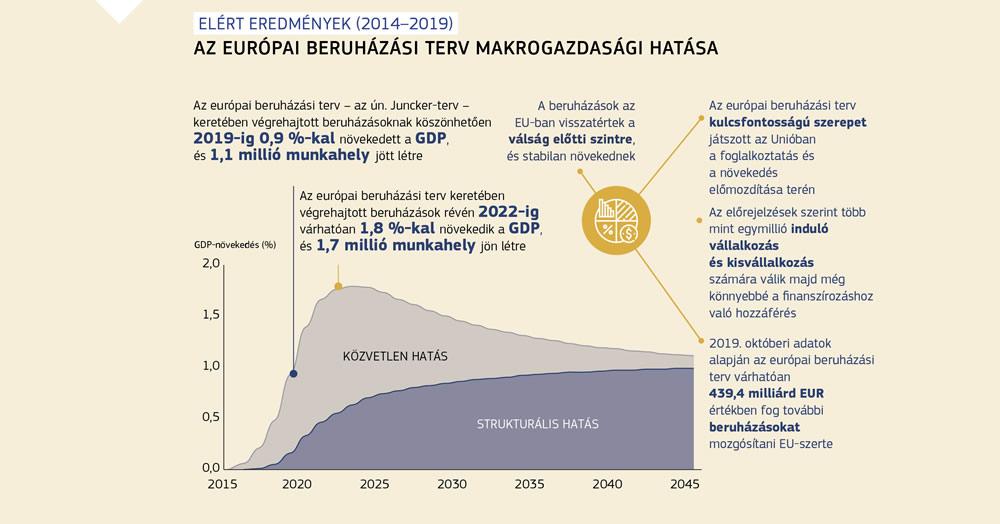 internetes források a beruházásokhoz