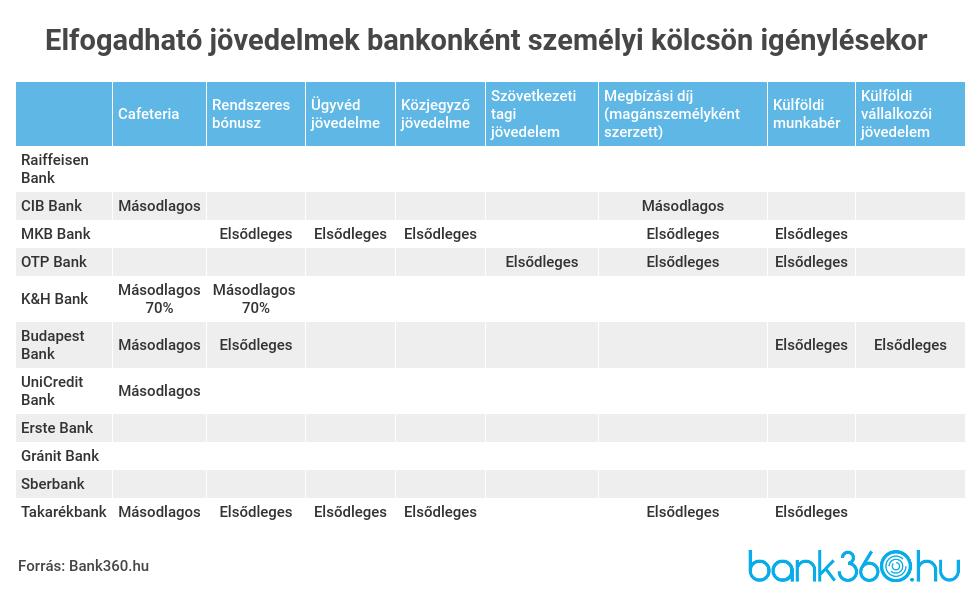 Bővült az Erste Bank által – hiteligénylés esetén – elfogadható jövedelemtípusok köre