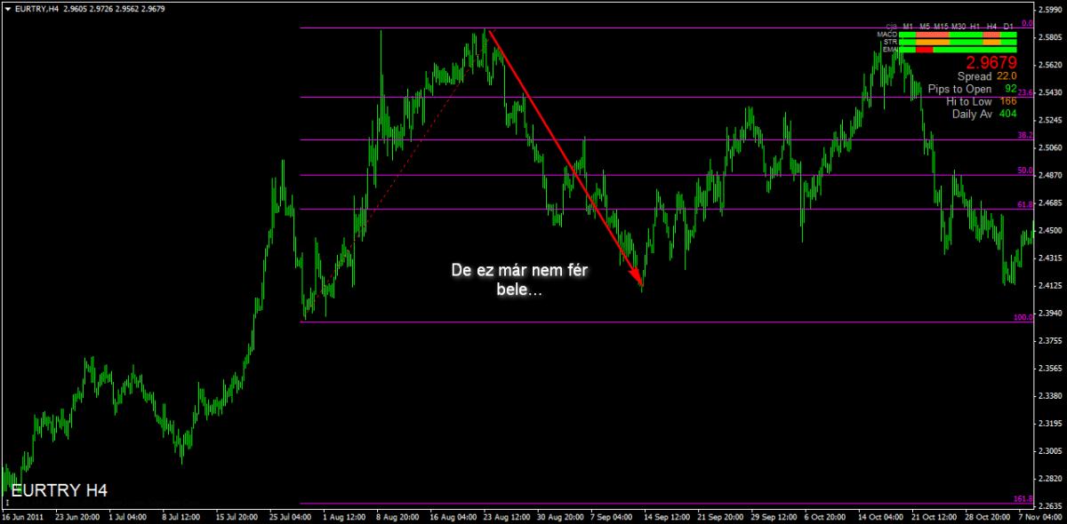kereskedési stratégia trendvonalai
