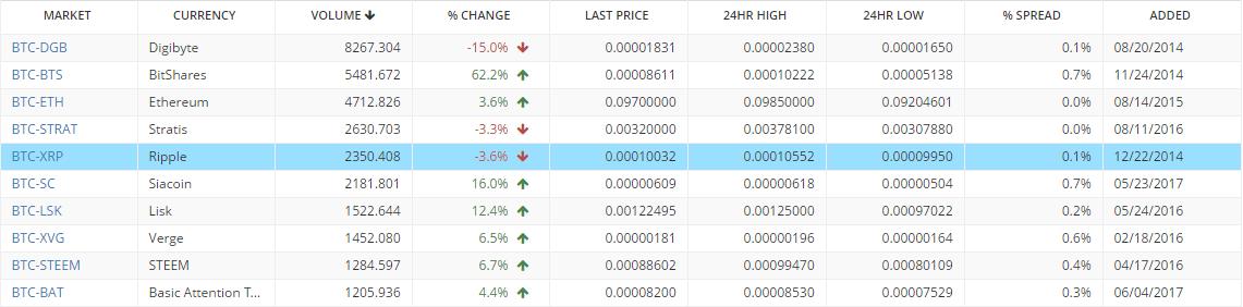 Bitcoin vásárlás - Hogyan, Hol, Mennyiért vehetek Bitcoint? - szabadibela.hu