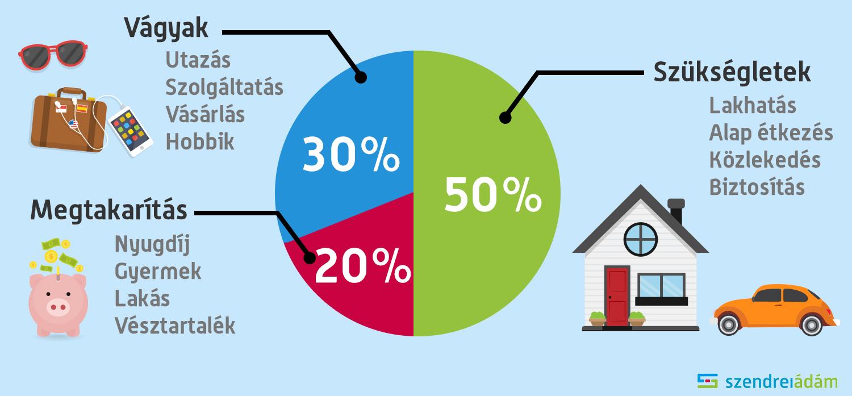 online felmérés bevételei