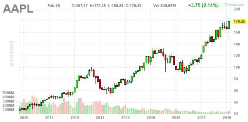 részvényárfolyam a kereskedésben tokenek ára