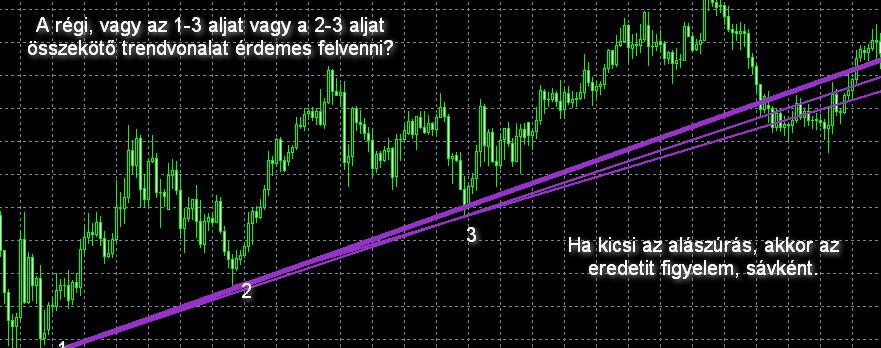 trendirányú vonalak
