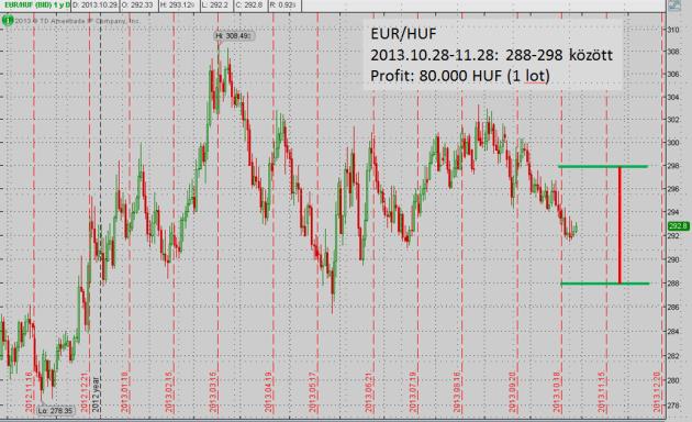 Huntraders | Fundamental analysis / Market indicators