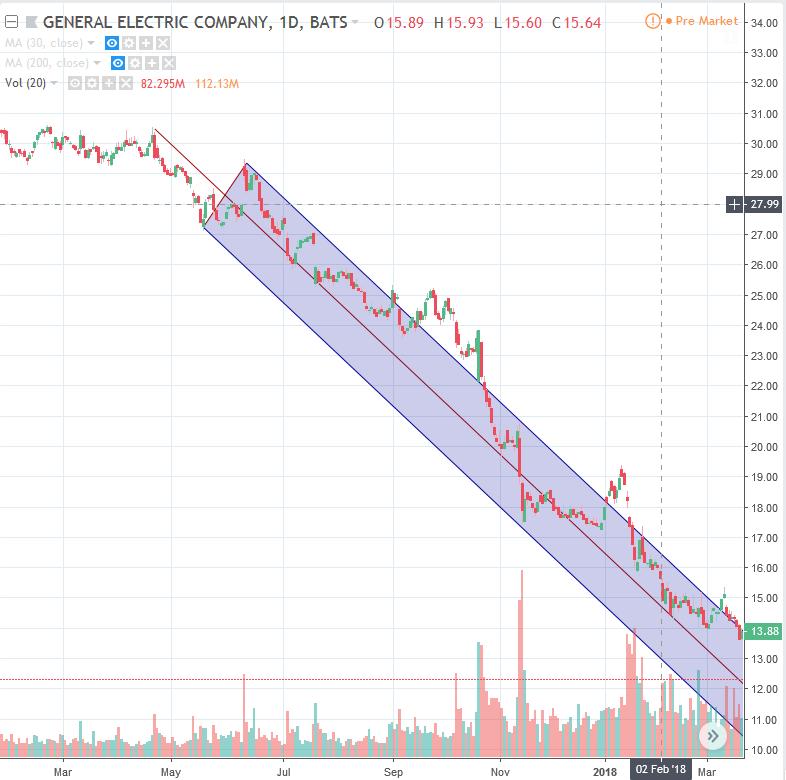 kereskedési trendcsatornák