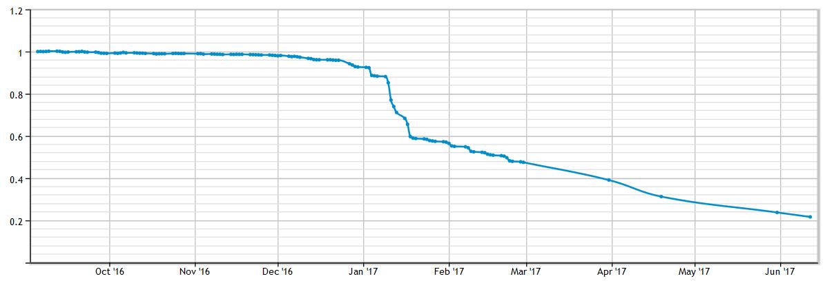 befektetések internetes alapokba kriptográfiai token