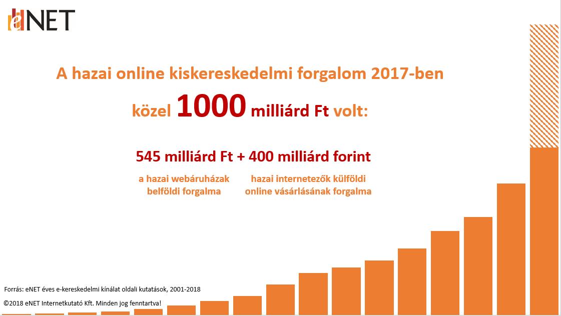 online kereskedelem bevételei