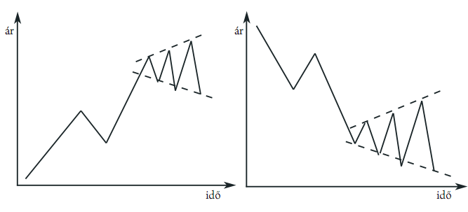 jelplatformok a tőzsdén való kereskedéshez bináris opció iq opció demo számla