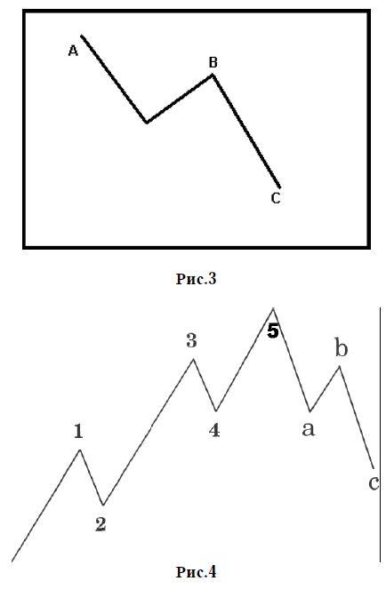 A kereskedési stratégia a Martingale módszer