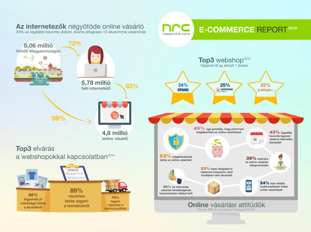 E-kereskedelem: Jelentése – és a legfrissebb trendek (2020)
