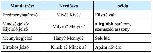 Magyar Nyelvőr – Balogh Judit: A jelző és az értelmező