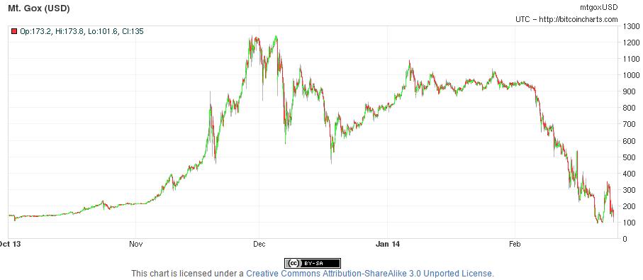 ma esett a bitcoin