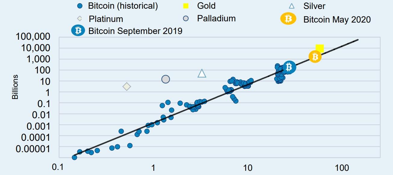Arany vagy bitcoin, bitcoin vagy arany