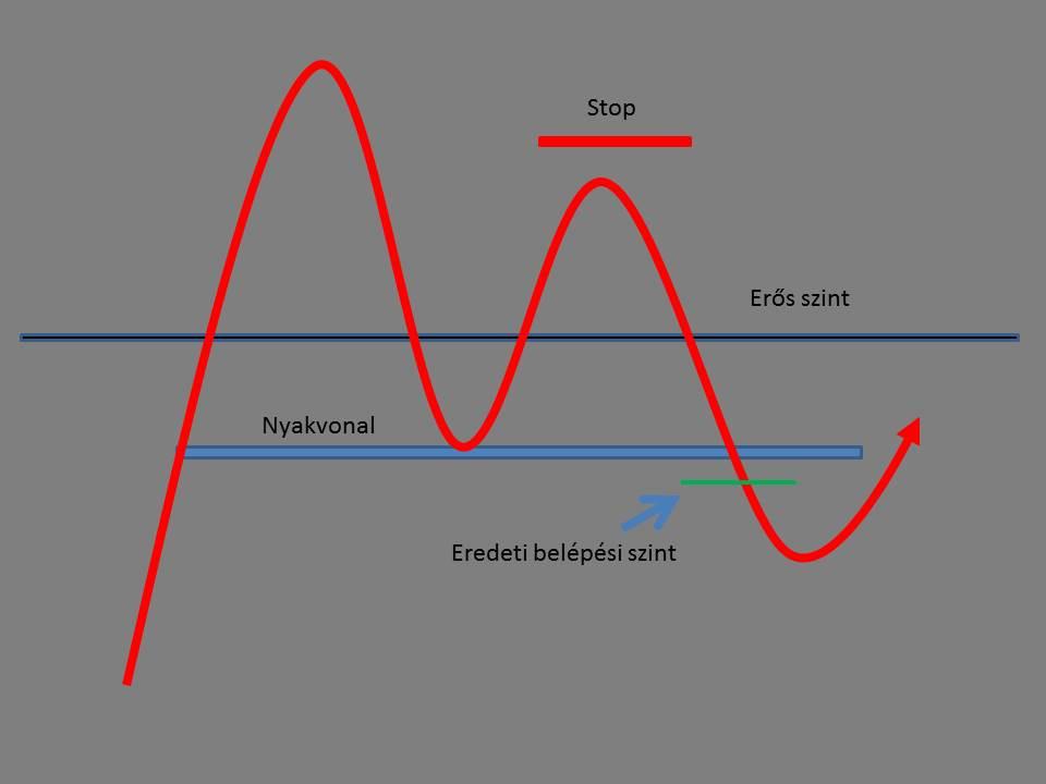a kereskedési jelek mintái befektető bináris opciós intervalluma