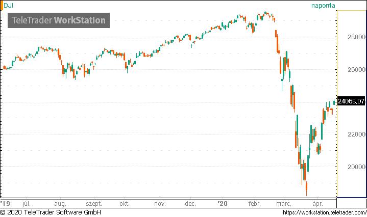 Tőzsde hírek és piaci aktualitások. Oldal 1   XTB