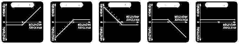 60-as évek bináris opciós stratégiái