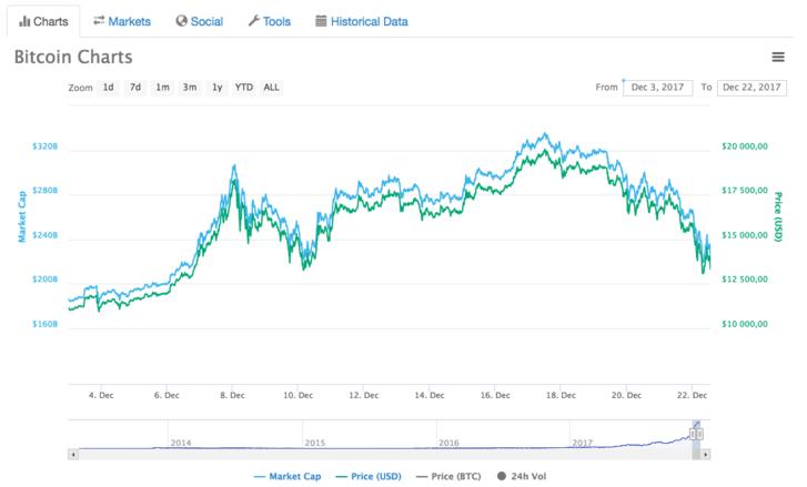 Kiszámolták, mennyi a valószínűsége, hogy decemberben 20 ezer dollár legyen a bitcoin árfolyama