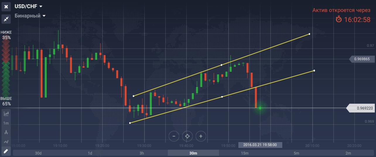 Bináris opciók A piaci stratégia mélysége