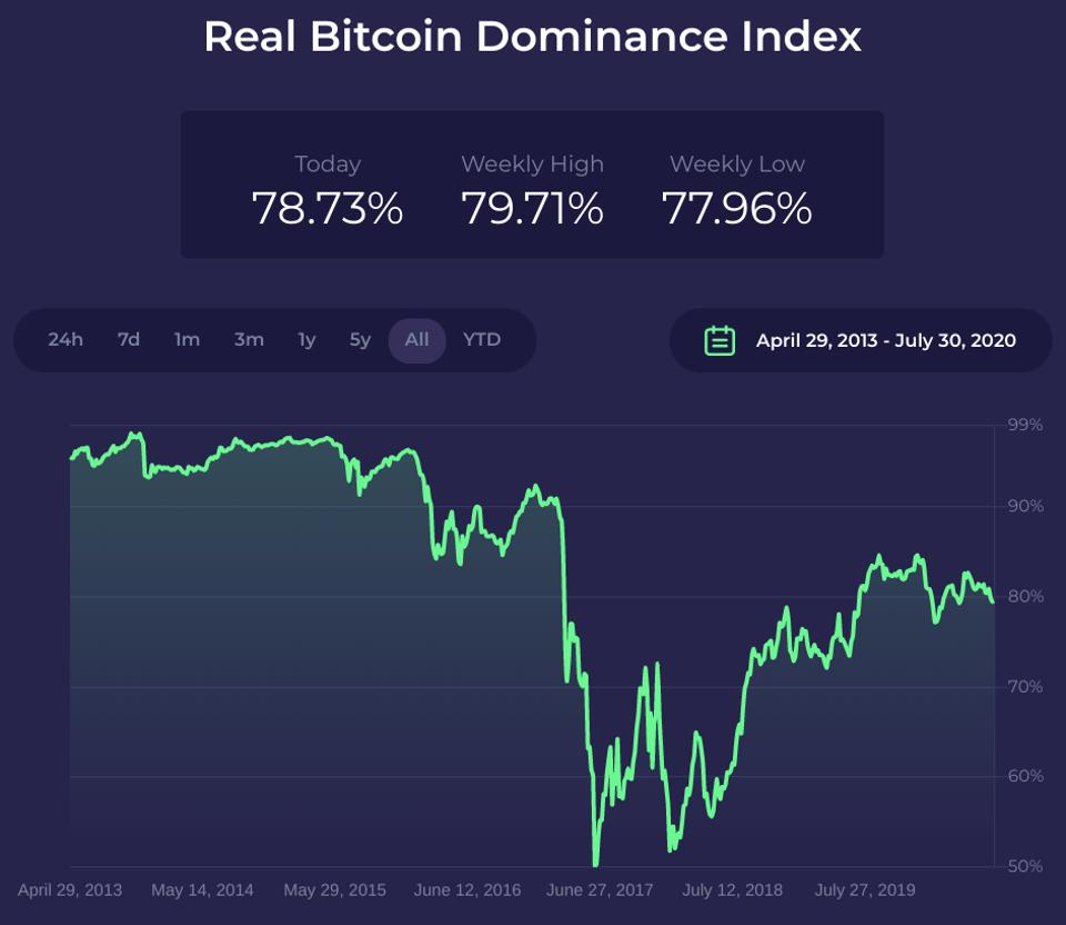 Bitcoin, BTC dominancia, Ethereum és S&P500 elemzés