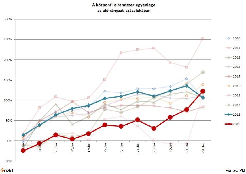pénzátutalásokból származó bevételek az interneten