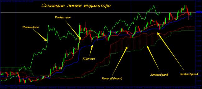 ischimoku felhő indikátor stratégia