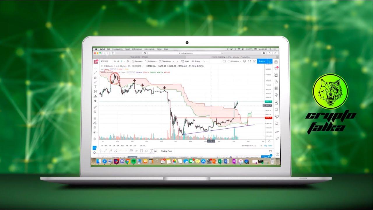 Kriptovaluták működése, vásárlás, befektetés: Miért fogsz veszíteni a kriptovalutákkal?