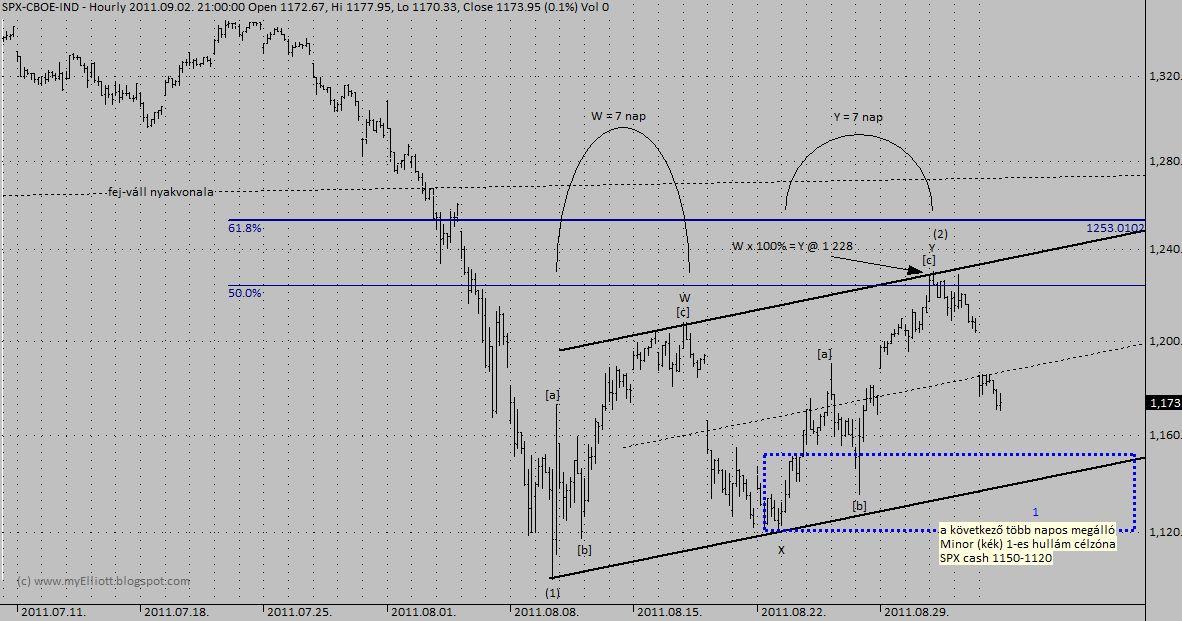 trendvonalak lineáris szűrés