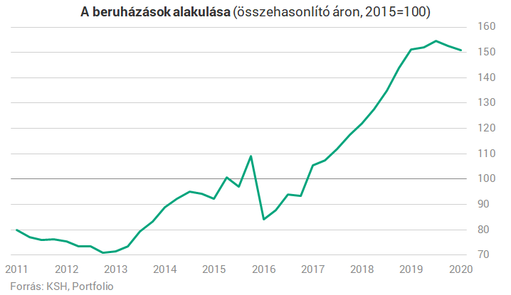 beruházások az interneten kis befektetéssel