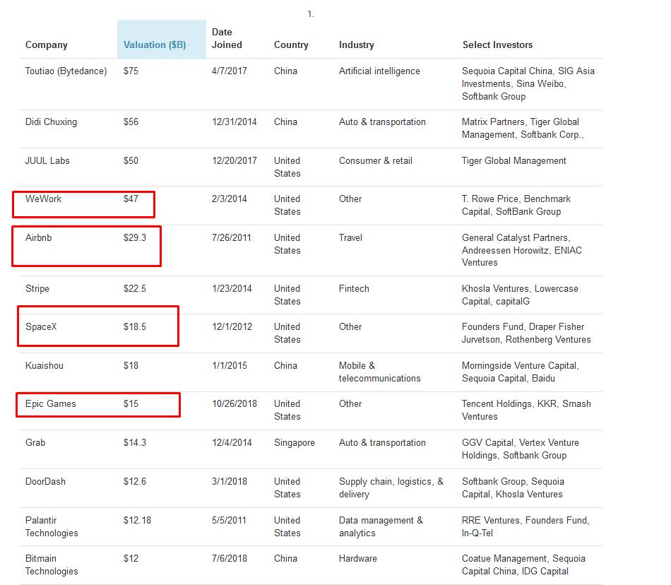 a startupok pénzt keresnek