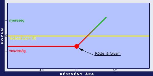 Opció alapjai : görögök : Theta