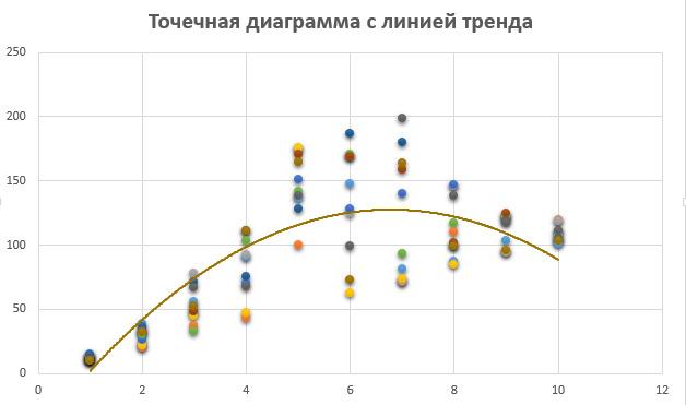 hogyan ábrázolhatunk trendvonalat egy hisztogramon