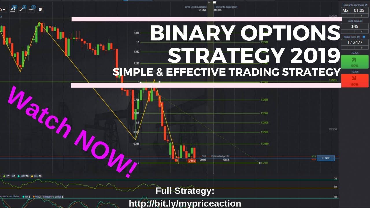 Mik a bináris opciók?
