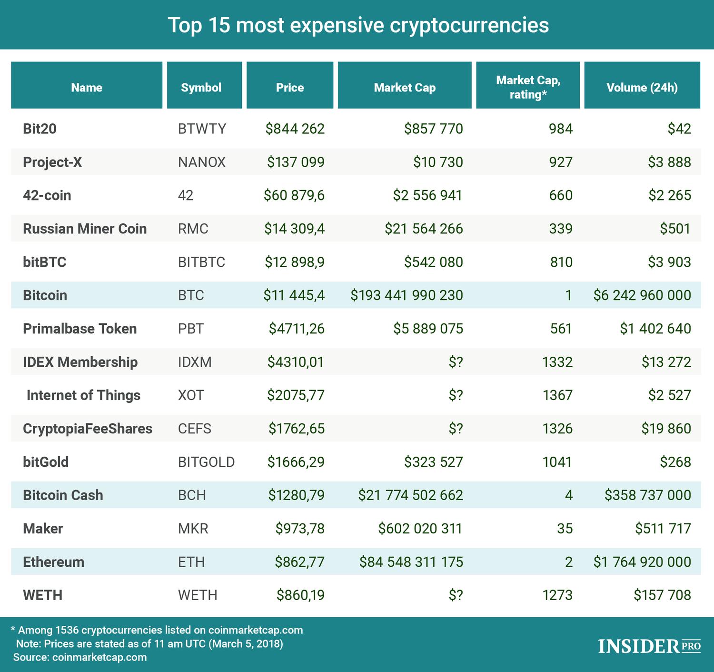 bitcoin most chart