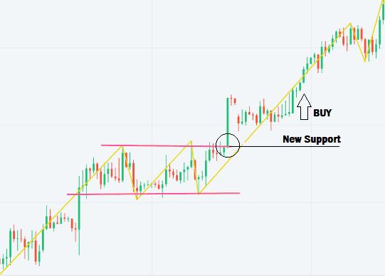 kereskedési stratégia három jel