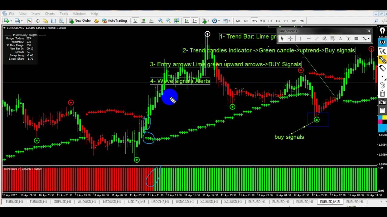 A legfontosabb kereskedési stratégiák - BinaryTrader