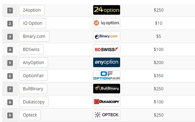 anyopton opciók bináris opciók