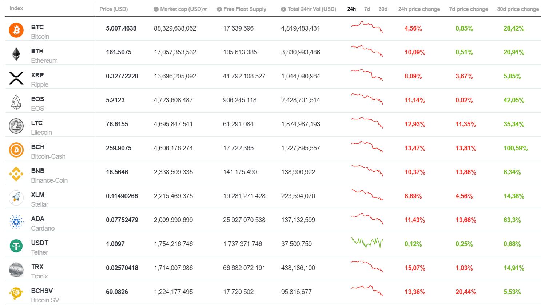 Bitcoin árelőrejelzés egy hónapra megtanulni kereskedni a tőzsdén