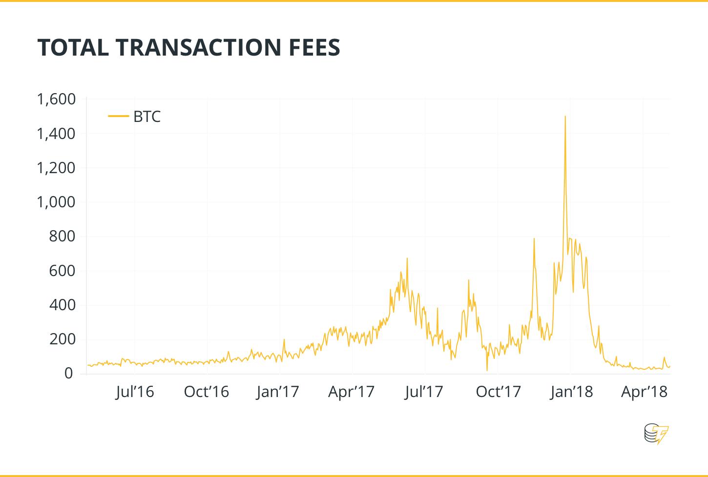 mikor lesz kibányászva az utolsó bitcoin