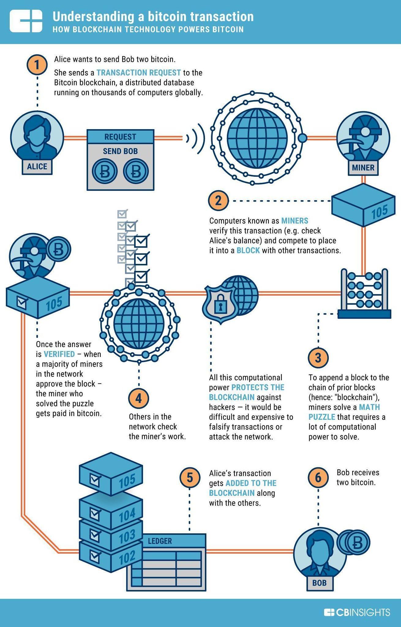 bitcoin keresési mód